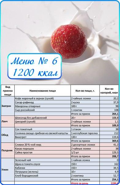 Диетические рецепты с ккал